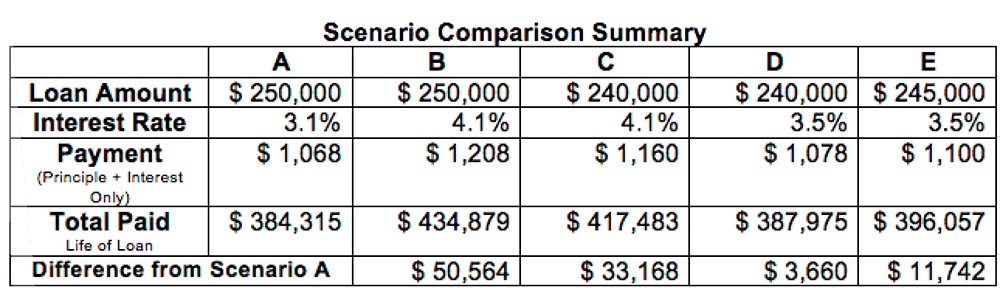 Silverpoint Homes - Scenario Comparison Summary